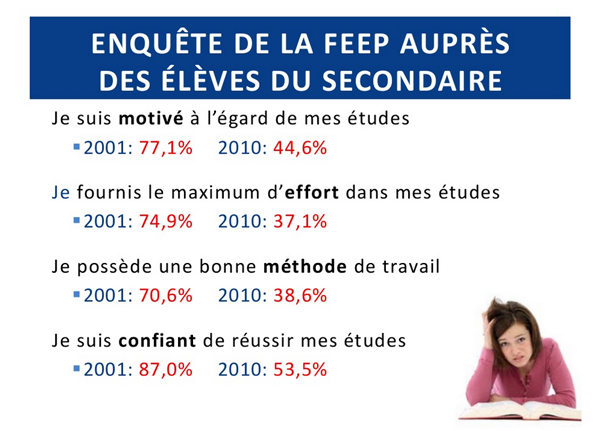 Enquete-FEEP-Motivation-etudiant-secondaire-2001-2010