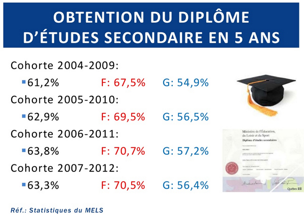 Taux-diplomation-secondaire-au-Quebec-2007-2012