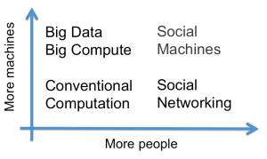 Social-machines-more-people-more-machine