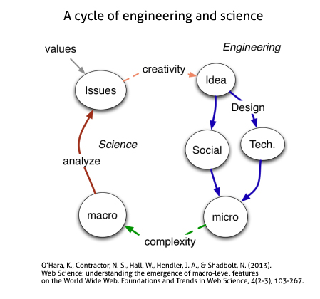 cycle-of-engineering-science