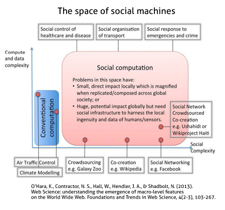 space-of-social-machine