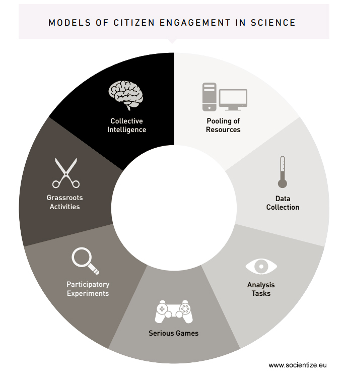 model-of-citizen-engagement-in-science-Socientize-white-paper-2014