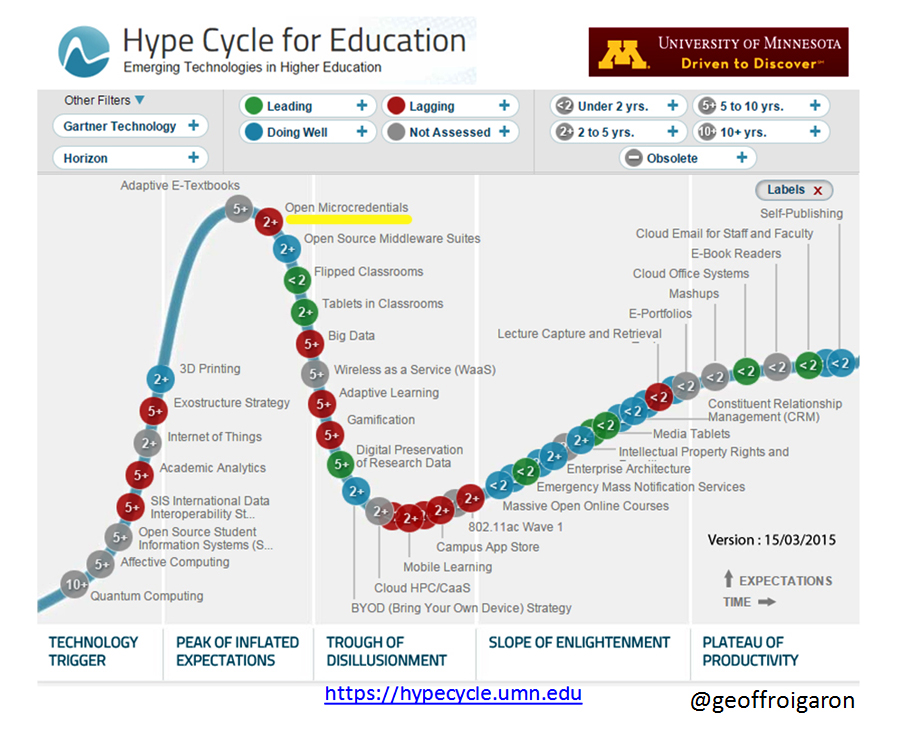 HypeCycle-Technologies-Education-badges-numeriques-geoffroigaron-2015