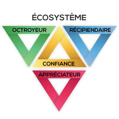 Ecosysteme-confiance-badges-numeriques-Geoffroi-Garon-OCE-UQAM